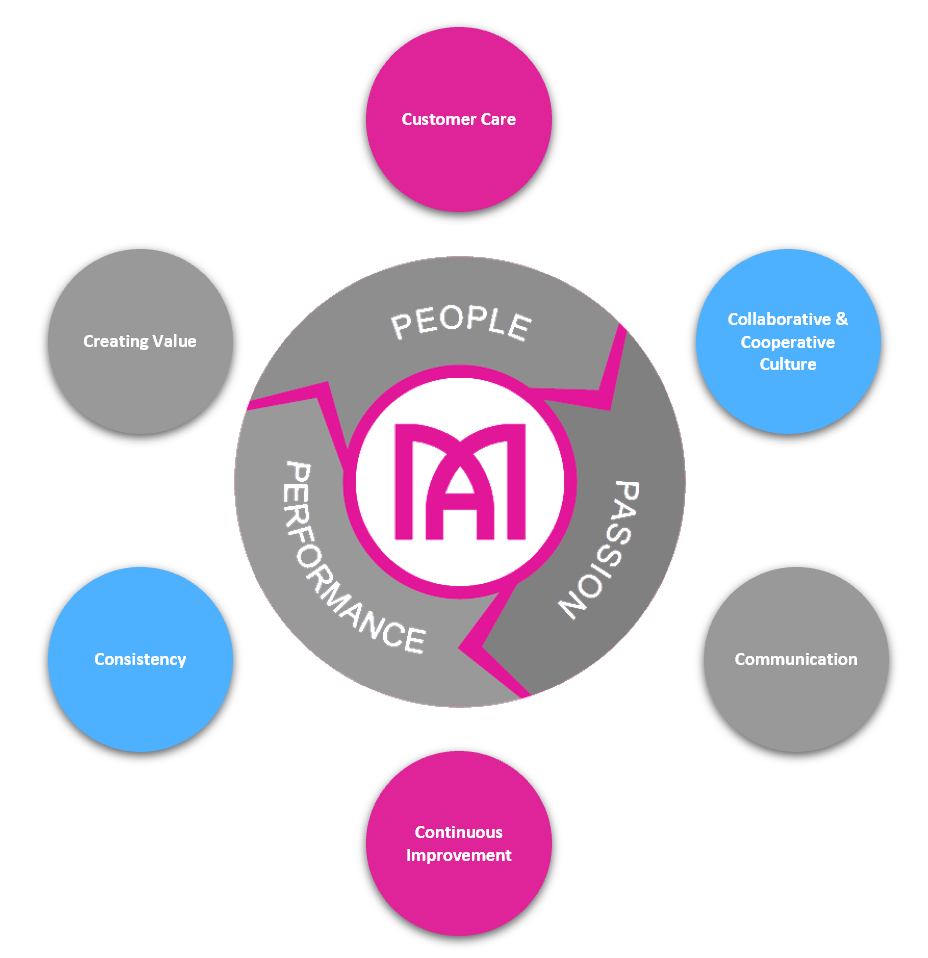 Margaret & Associates infographic